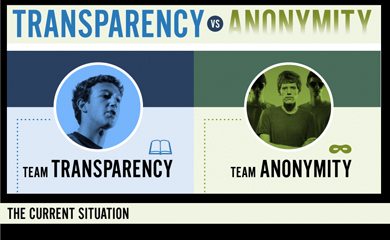 Transparency VS Anonymity on the Web